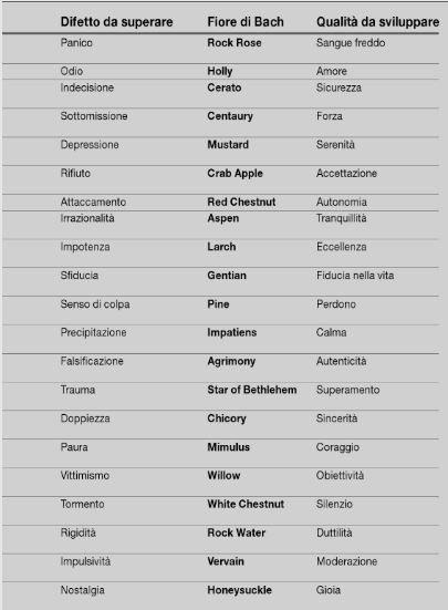 elenco A fiori di bach Erboristeria siciliana, la tua erboristeria online