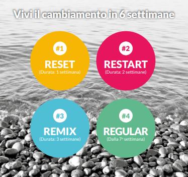 vivi il cambiamento in 6 settimane Erboristeria siciliana, la tua erboristeria online