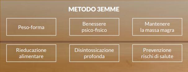 Metodo 3 Emme Erboristeria siciliana, la tua erboristeria online